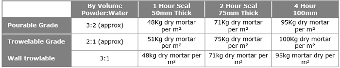 Fire Mortar Estimating Table