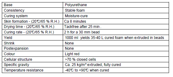 Fire Rated Foam Technical Data